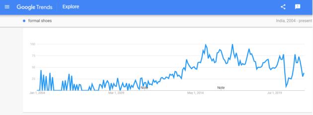 Google trend formal shoes